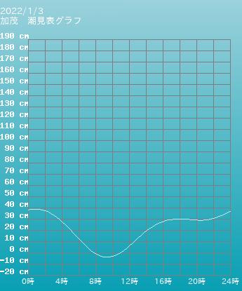 山形 加茂の潮見表(タイドグラフ)