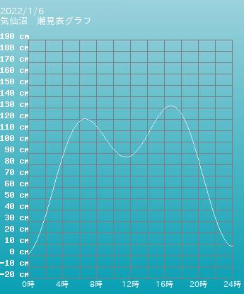 宮城 気仙沼の潮見表(タイドグラフ)