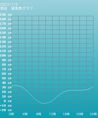 山形 酒田の潮見表(タイドグラフ)