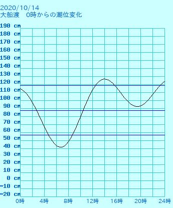 岩手 大船渡の潮見表(タイドグラフ)