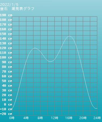岩手 釜石の潮見表(タイドグラフ) 6月24日