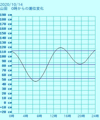 岩手 山田の潮見表(タイドグラフ)