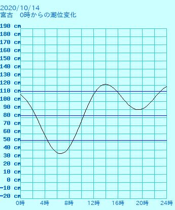 岩手 宮古の潮見表(タイドグラフ)