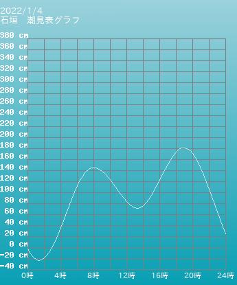 沖縄 波照間島 波照間島の潮見表(タイドグラフ)