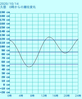岩手 久慈の潮見表(タイドグラフ)
