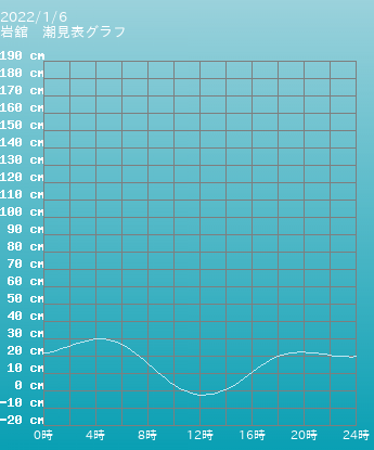秋田 岩舘の潮見表(タイドグラフ)
