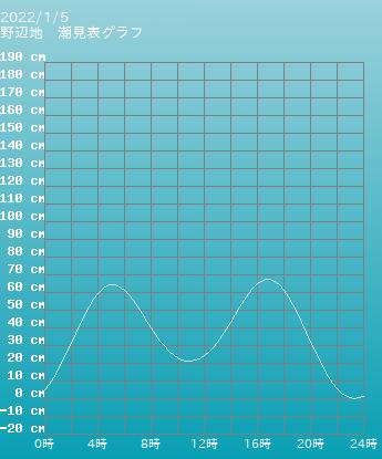 青森 野辺地の潮見表(タイドグラフ)