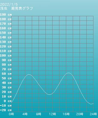 青森 浅虫の潮見表(タイドグラフ)