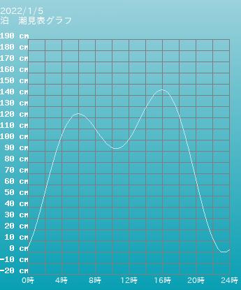 青森 泊の潮見表(タイドグラフ)