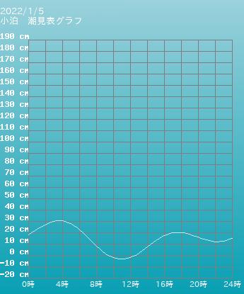 青森 小泊の潮見表(タイドグラフ)