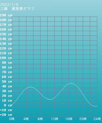 青森 三厩の潮見表(タイドグラフ)