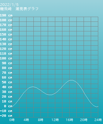 青森 龍飛崎の潮見表(タイドグラフ)