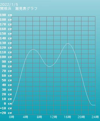 青森 関根浜の潮見表(タイドグラフ)