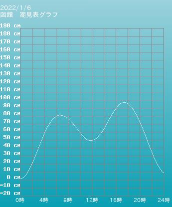 北海道 函館の潮見表(タイドグラフ)