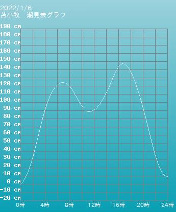 北海道 苫小牧の潮見表(タイドグラフ)
