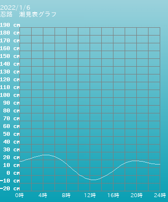 北海道 忍路の潮見表(タイドグラフ)