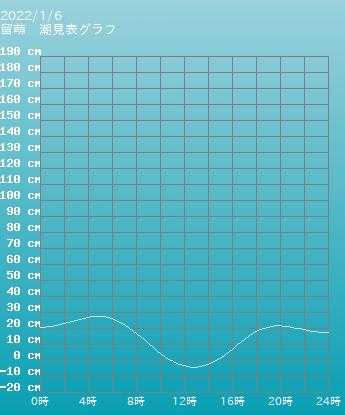 北海道 留萌の潮見表(タイドグラフ)