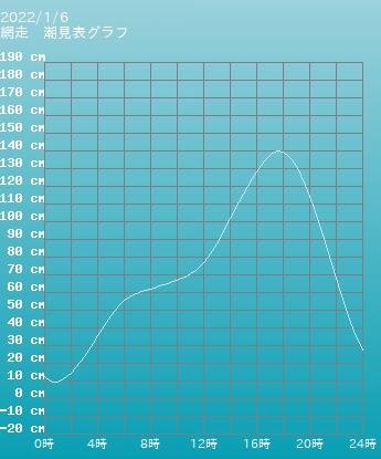 北海道 網走の潮見表(タイドグラフ)