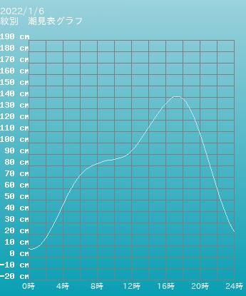 北海道 紋別の潮見表(タイドグラフ)