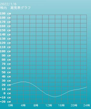 北海道 稚内の潮見表(タイドグラフ)