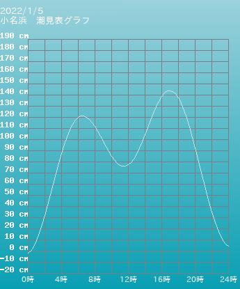 福島 富岡 富岡福島の潮見表(タイドグラフ)