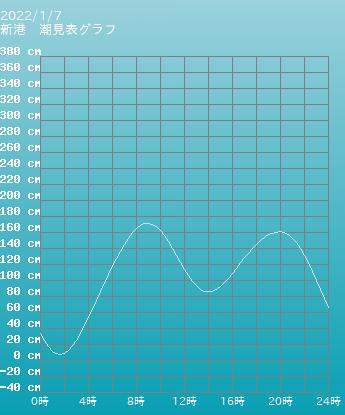 山口 上の関 上の関の潮見表(タイドグラフ)