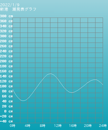 神奈川 新宿港 新宿湾逗子の潮見表(タイドグラフ)