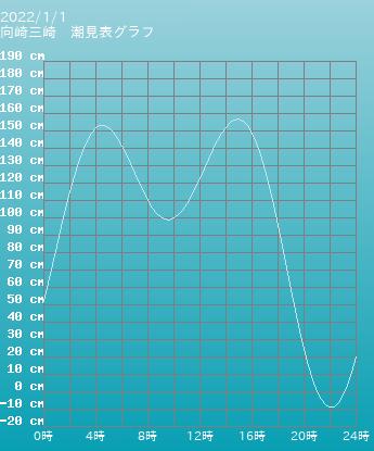 忠海 竹原の潮見表グラフ 11月1日