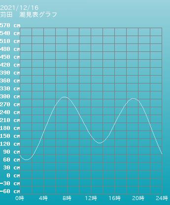愛知 名古屋港 名古屋の潮見表グラフ 9月16日