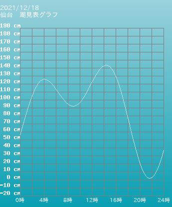 東京 三宅島 阿古三宅島の潮見表グラフ 10月18日