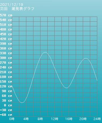 東京 三宅島 阿古三宅島の潮見表グラフ 10月19日