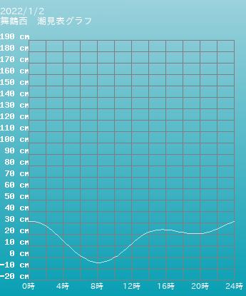忠海 竹原の潮見表グラフ 11月2日