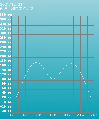 東京 三宅島 阿古三宅島の潮見表グラフ 10月21日