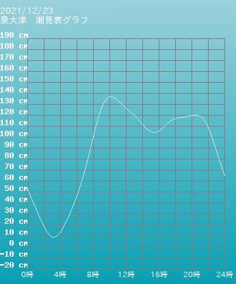 東京 三宅島 阿古三宅島の潮見表グラフ 10月23日