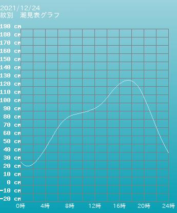 三重 四日市 四日市の潮見表グラフ 9月24日