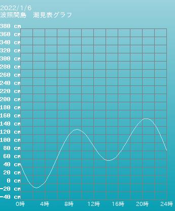沖縄 波照間島の潮見表グラフ 9月16日