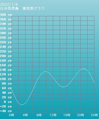 沖縄 白浜西表島の潮見表グラフ 9月16日