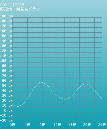 三重 四日市 四日市の潮見表グラフ 9月25日