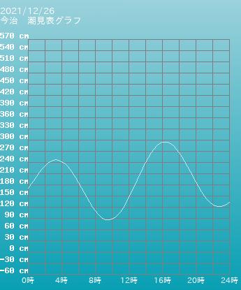 三重 四日市 四日市の潮見表グラフ 9月26日