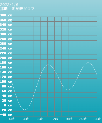 沖縄 那覇の潮見表グラフ 9月16日