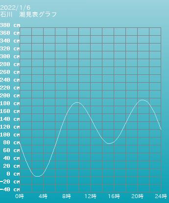 沖縄 石川の潮見表グラフ 9月16日