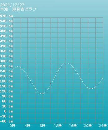三重 四日市 四日市の潮見表グラフ 9月27日