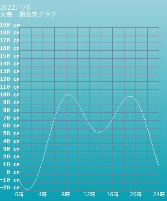 東京 二見の潮見表グラフ 10月28日