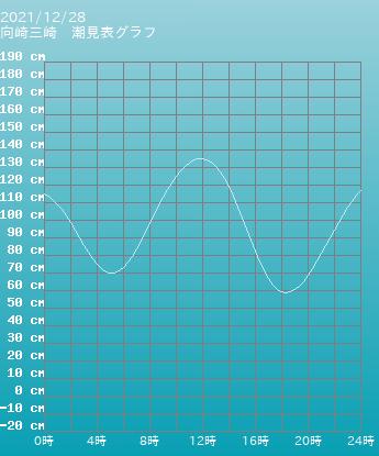 三重 四日市 四日市の潮見表グラフ 9月28日