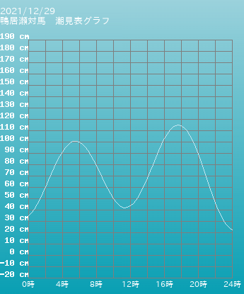 三重 四日市 四日市の潮見表グラフ 9月29日