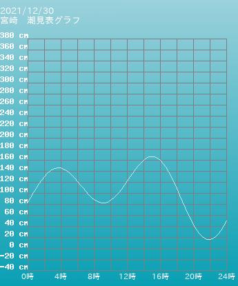 三重 四日市 四日市の潮見表グラフ 9月30日