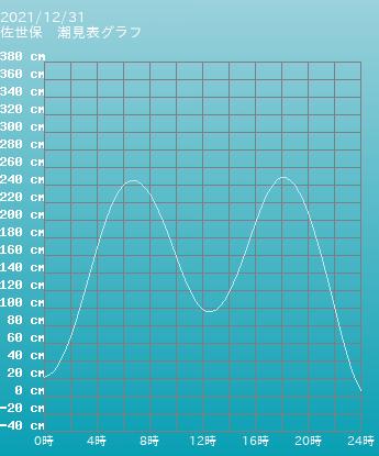 忠海 竹原の潮見表グラフ 10月31日