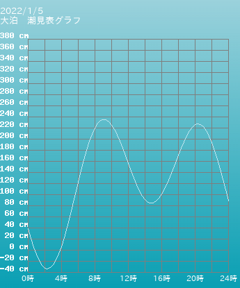 鹿児島 大泊の潮見表グラフ 9月16日