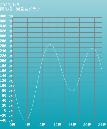 鹿児島 阿久根の潮見表グラフ 9月16日