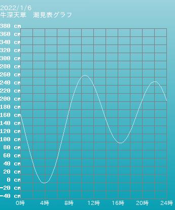 熊本 牛深天草の潮見表グラフ 10月28日